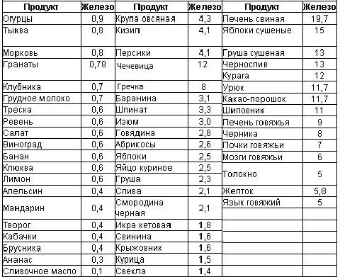 Таблица продуктов с железом